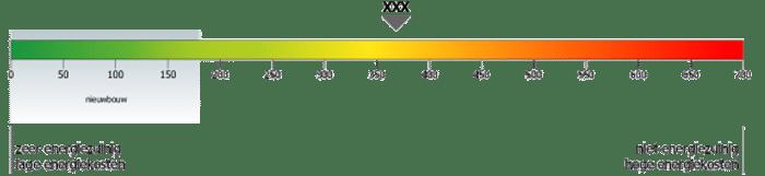 EPC waarde berekenen